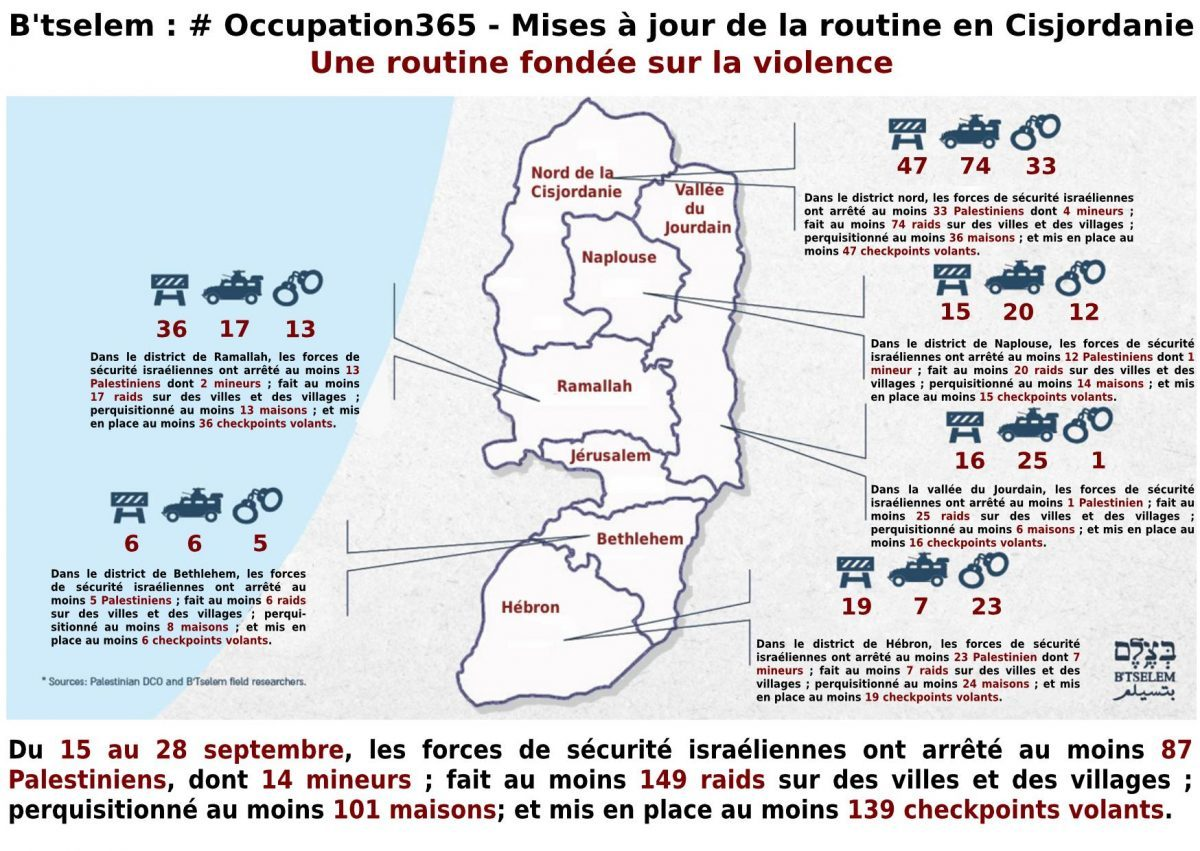 B'Tselem : #occupation365 / les chiffres de la routine de l'occupation