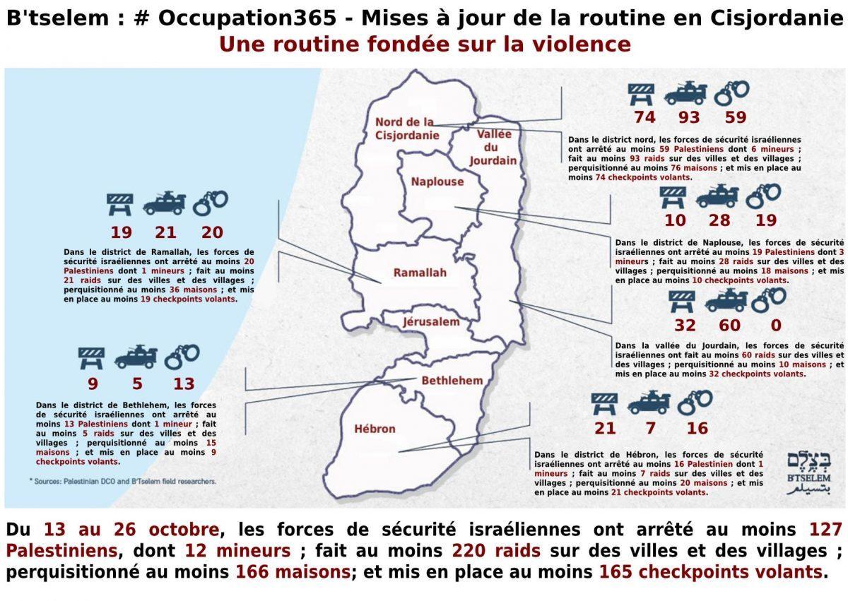 #Occupation365 - Mise à jour de la routine en Cisjordanie