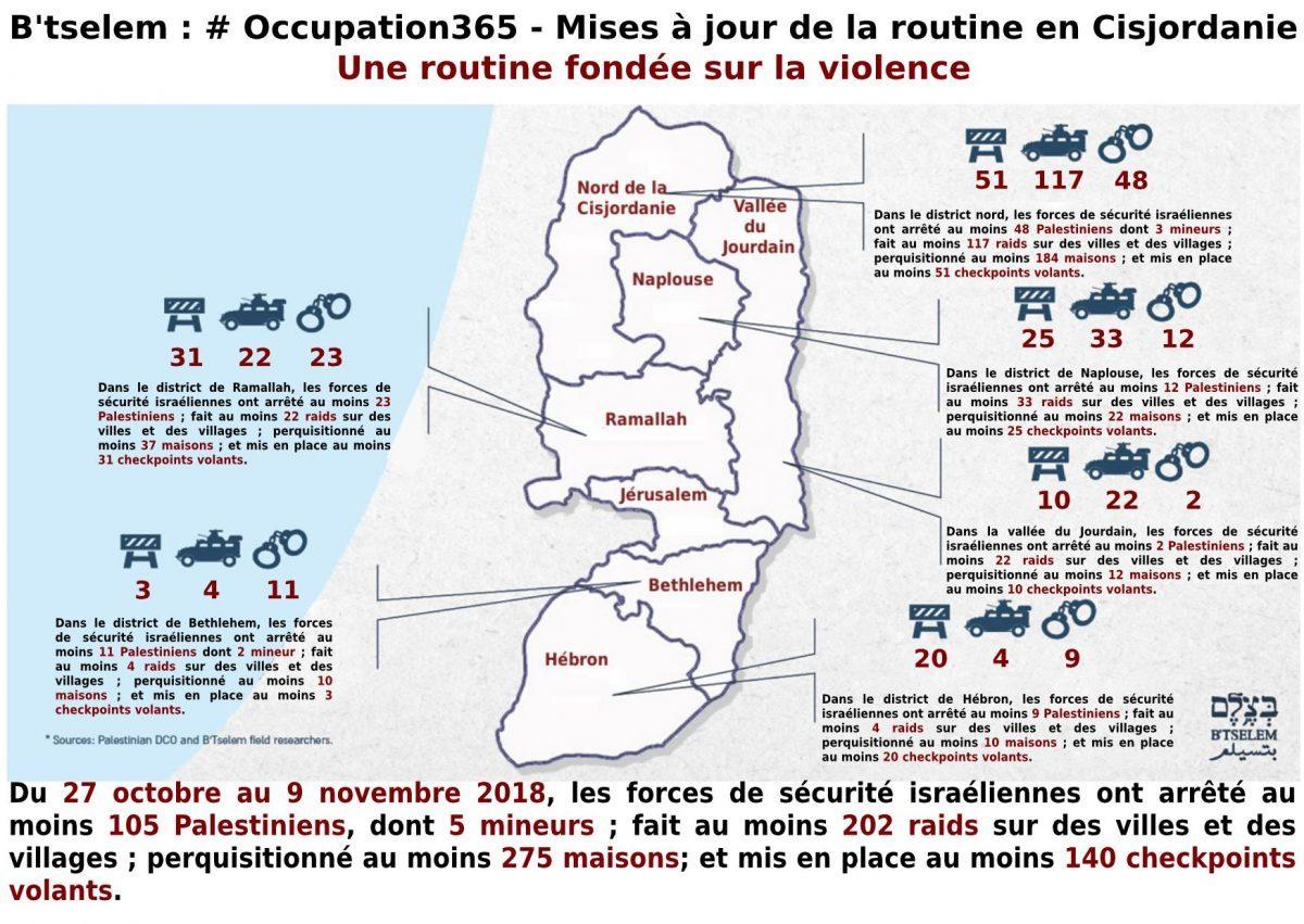 #Occupation365 - Une routine fondée sur la violence