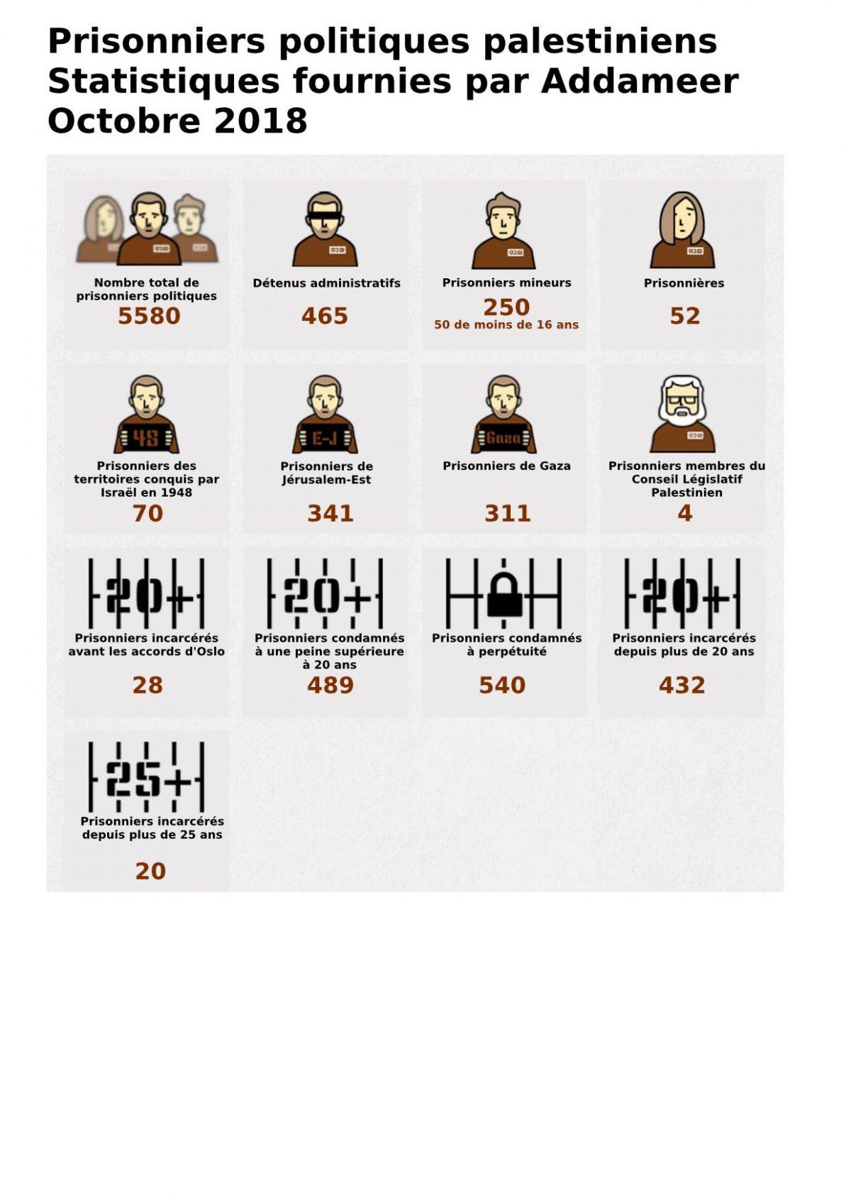 Prisonniers politiques palestiniens - Les statistiques du mois d'octobre 2018