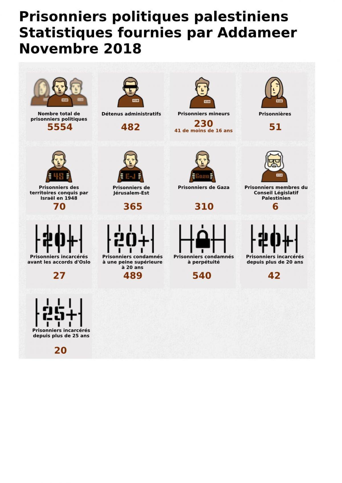 Prisonniers politiques palestiniens - Les statistiques du mois de novembre 2018